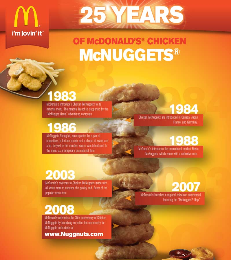 McNuggets 25year history